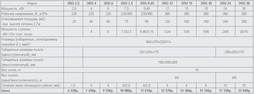 Электрический котел ЭВАН ЭПО характеристики таблица