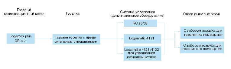 Газовый котел Buderus Logomax Plus настенный конденсационный состав