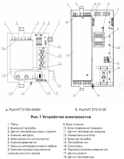 Электрокотлы Руснит для отопления дома отзывы 2
