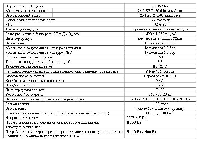 Пеллетный котел Kiturami KRP 20 характеристики