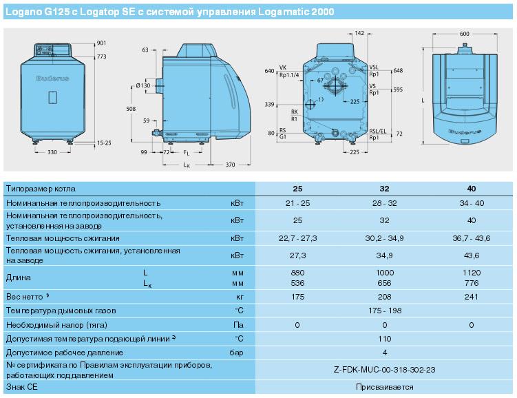 Котел Buderus Logano G 125 характеристики