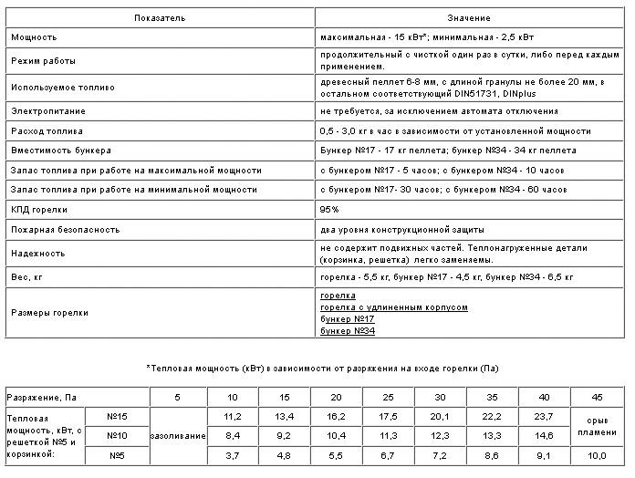 Пеллетная горелка Пеллетрон 15 характеристики
