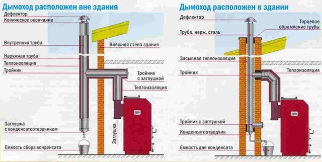 Дымоход для твердотопливного котла схема