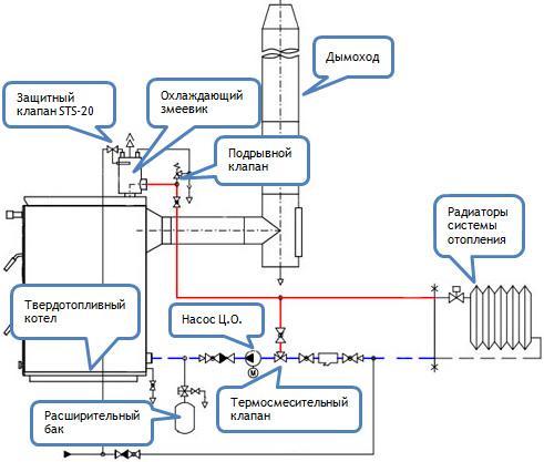 1 Схема обвязки твердотопливного котла 2