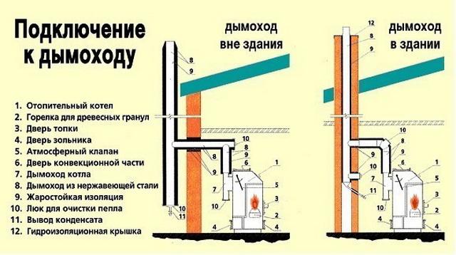 Установка твердотопливного котла дымоход