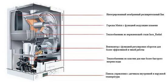 Газовые конденсационные настенные котлы 2