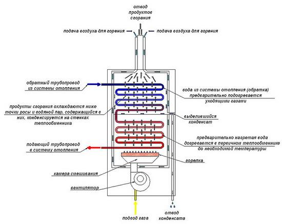 Газовый конденсационный котел – монтаж, установка, дымоход 5
