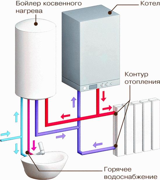 Напольный газовый котел с бойлером – почему именно это вариант 4