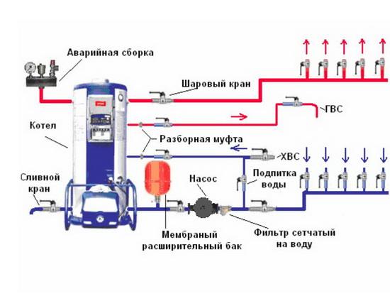 Правильная обвязка настенного двухконтурного газового котла 4