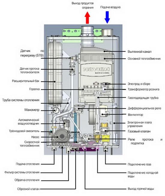 Отличия двухконтурных и одноконтурных настенных газовых котлов 4