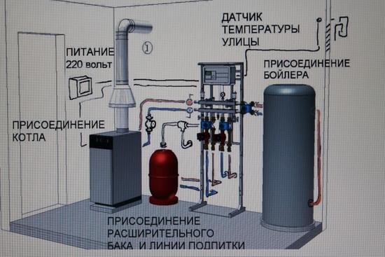 Как правильно установить напольный газовый котел 2