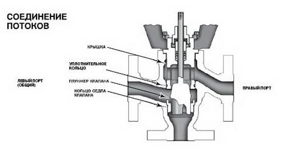 Клапаны в СО - перепускной клапан системы отопления и трехходовой клапан на системе отопления 5