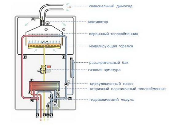 Двухконтурный газовый котел - принципы работы котла 3