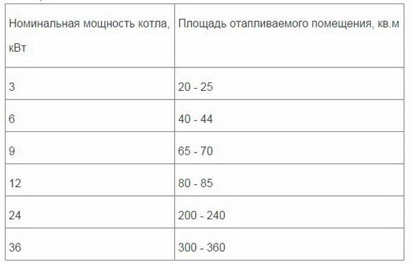 Электрокотел для отопления дома 100 кв. метров - лучшие варианты 5