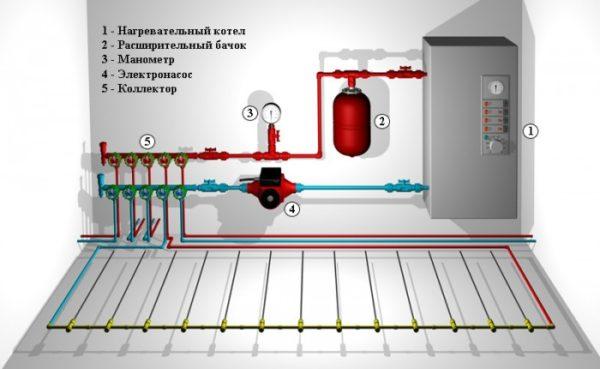 Простое отопление загородного дома электрическим котлом 4