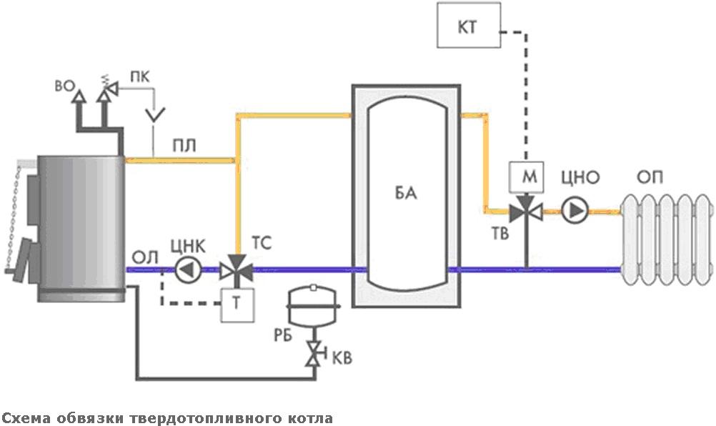 Обвязка твердотопливного котла схема 1