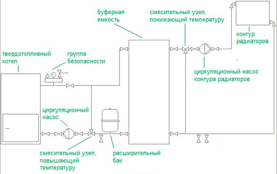 Обвязка твердотопливного котла схема 4