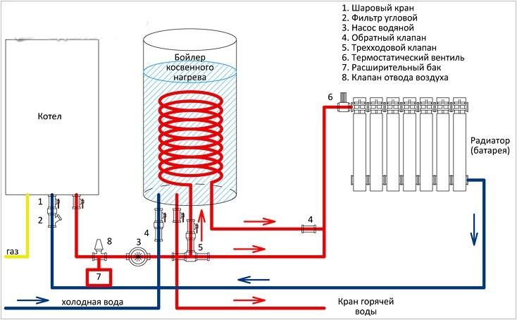 обвязка газового котла отопления схема 7
