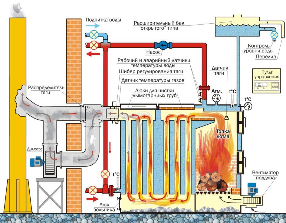 схема отопления частного дома с твердотопливным котлом 2