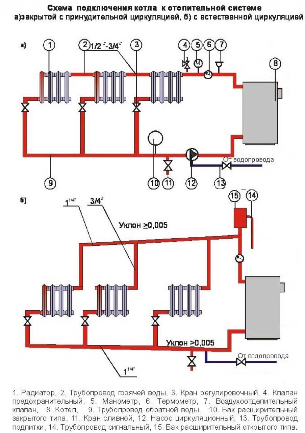 схема отопления частного дома с твердотопливным котлом 4