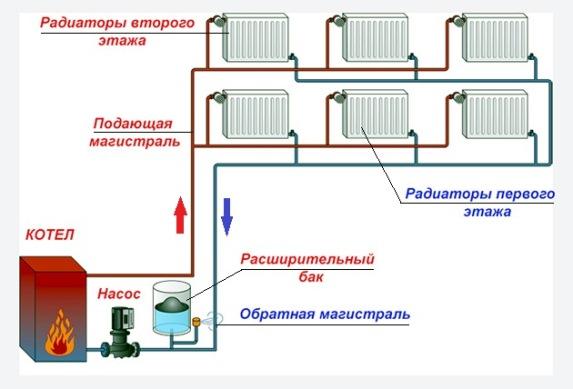 схема отопления двухэтажного дома с принудительной циркуляцией 3