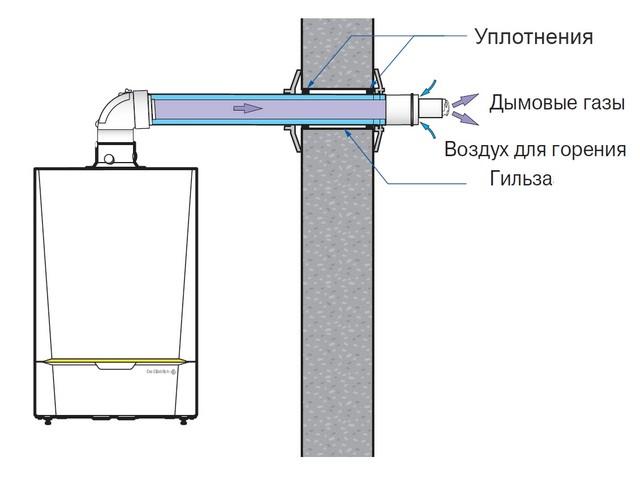 коаксиальная труба для газового настенного котла установка фото 6
