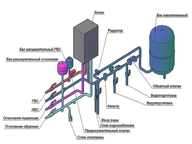 обвязка двухконтурного котла отопления полипропиленом схемы фото 2