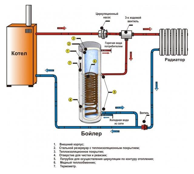Схема как подключить бойлер косвенного нагрева к двухконтурному котлу 5