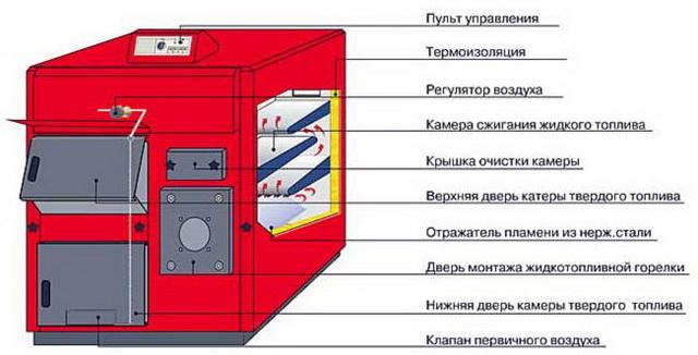 Котлы для отопления частного дома на дровах и электричестве 2