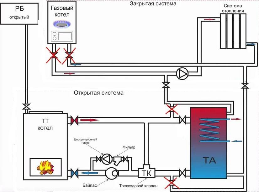 Схема подключения газового и твердотопливного котлов в одну систему 2