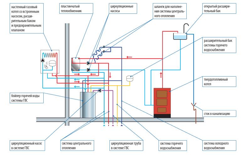 Схема подключения газового и твердотопливного котлов в одну систему 3