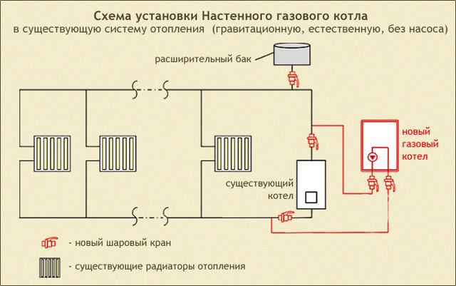 Система отопления в частном доме – простая схема от газового котла 3
