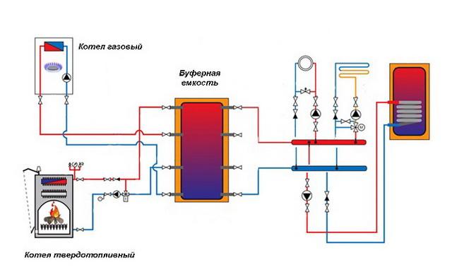 Система отопления в частном доме – простая схема от газового котла 5