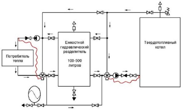 Система отопления в частном доме – простая схема от твердотопливного котла 7