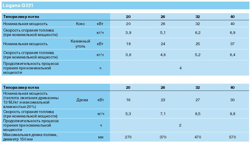 Твердотопливные котлы Будерус Логано G221 характеристики