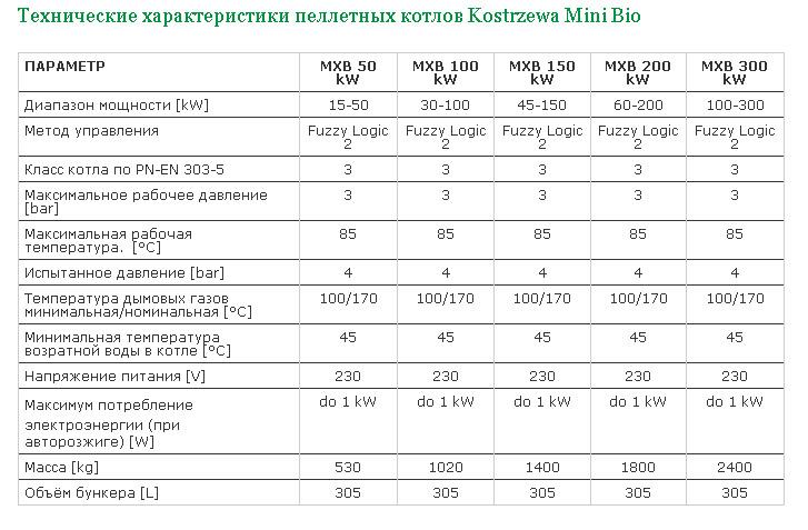 Пеллетные котлы отопления Kostrzewa Mini Bio