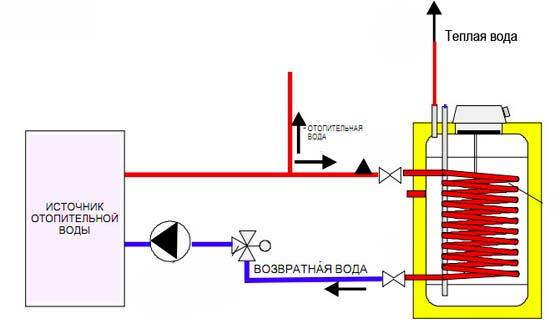 Схема подключения бойлера косвенного нагрева 1