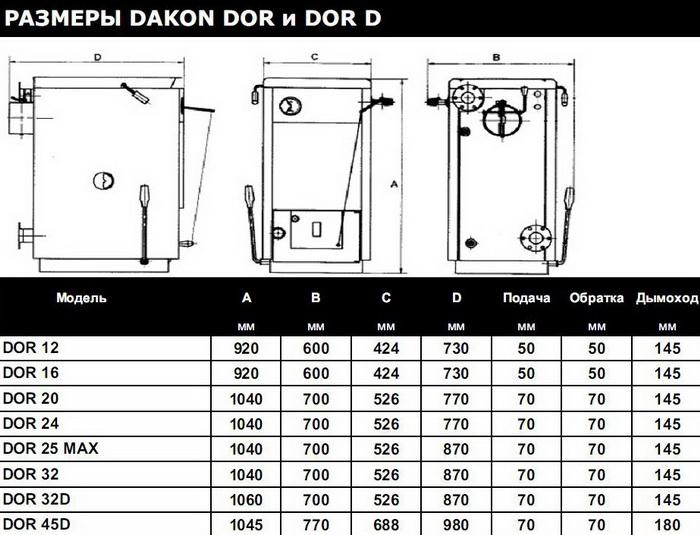 Котлы Dakon Dor 16 отзывы размеры