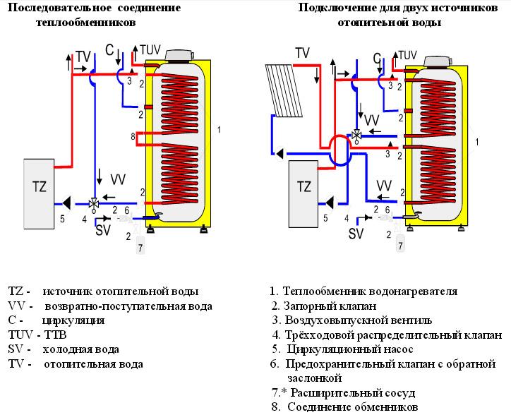 водонагреватель Drazice Okc 200 Ntr инструкция - фото 5