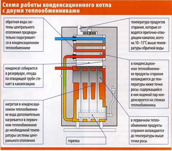 Как экономить на отоплении - конденсационные газовые напольные котлы 3