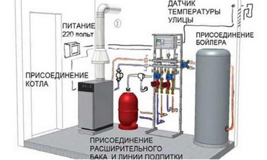 Какой газовый котел выбрать - настенный или напольный 5