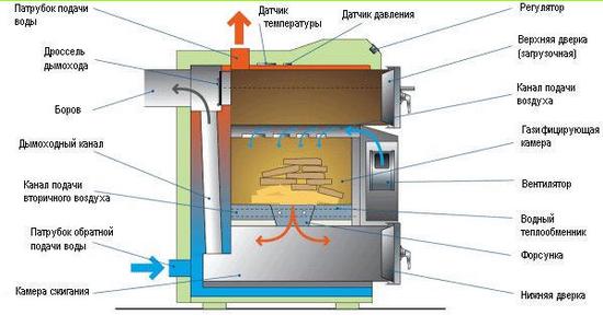 Смотрим дровяные котлы для дома - газогенераторные котлы на дровах 3