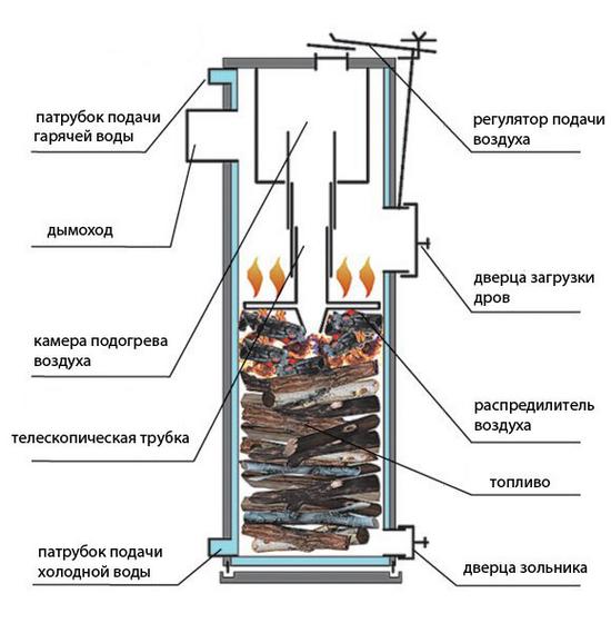 Смотрим дровяные котлы для дома - газогенераторные котлы на дровах 5