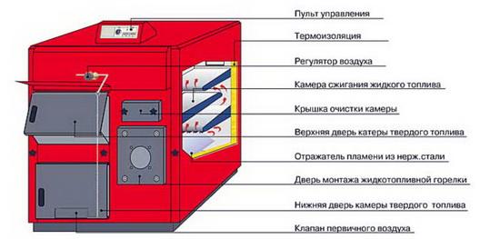 Котлы отопления комбинированные газ / дрова - характеристики и отзывы 4