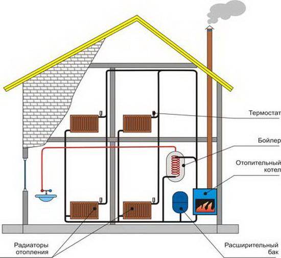 Отопление в частном доме своими руками без труб