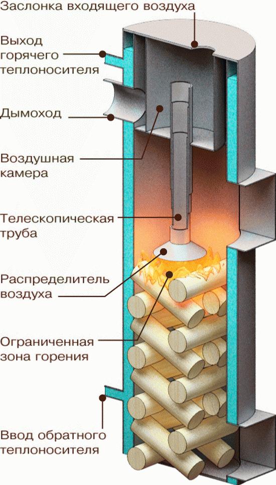 Получаем горячую воду от дров - используем двухконтурный твердотопливный котел длительного горения 4