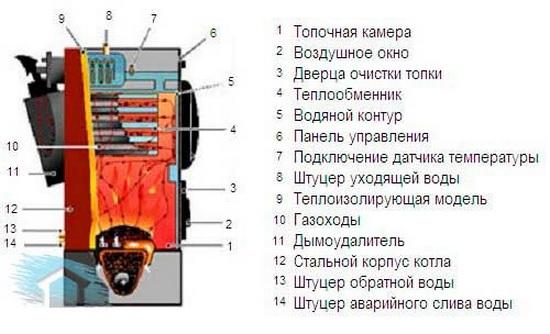 Дизельный котел отопления - какой расход топлива считать нормальным? 3
