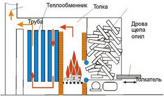 Самодельный котёл для водяного отопления частного дома 4