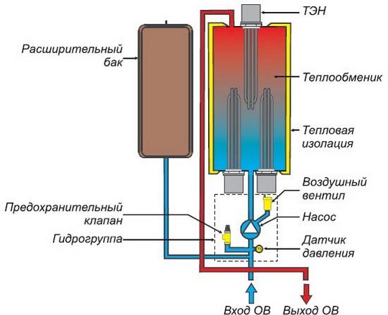 Электрокотел для отопления дома на 50 квадратных метров 4