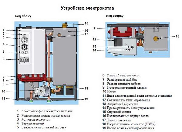 Электрокотел для отопления дома 150 кв. метров - выбор и отзывы 2